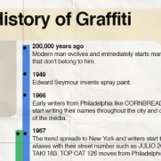 Graffiti historic timeline